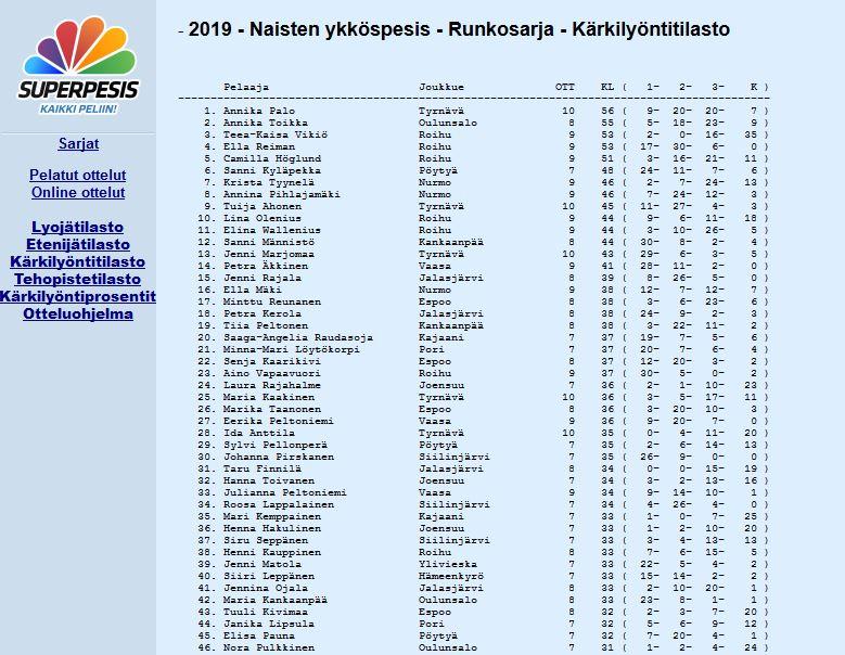 annika palo ykköspesis kärkilyönnit 2019-06-15.JPG
